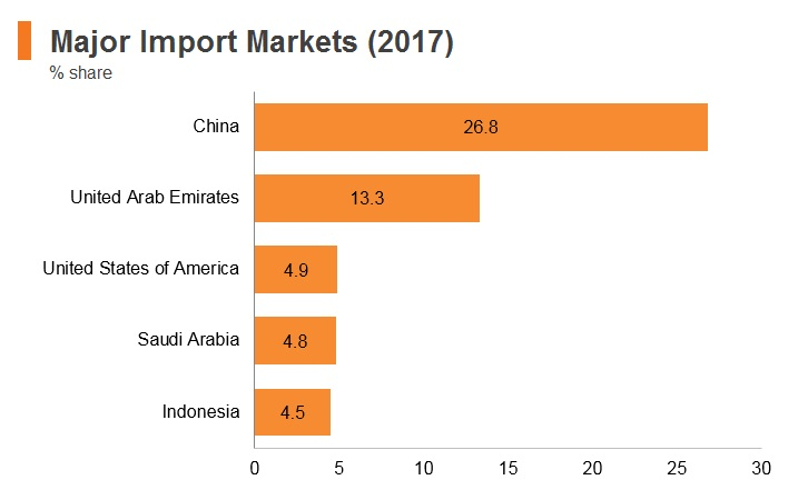 Graph: Pakistan major import markets (2017)