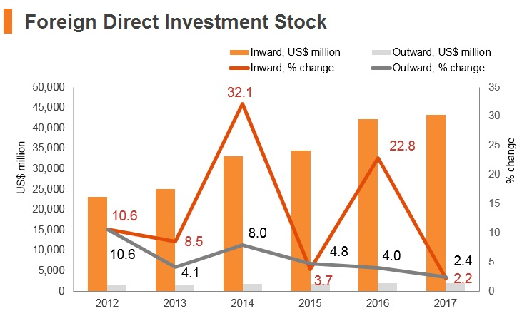 Graph: Pakistan FDI stock