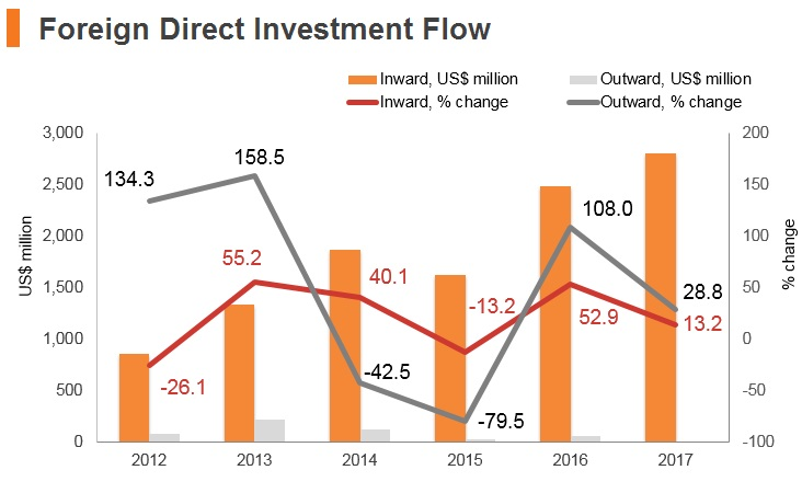 Graph: Pakistan FDI flow