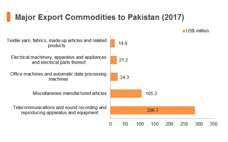 Graph: Major export commodities to Pakistan (2017)