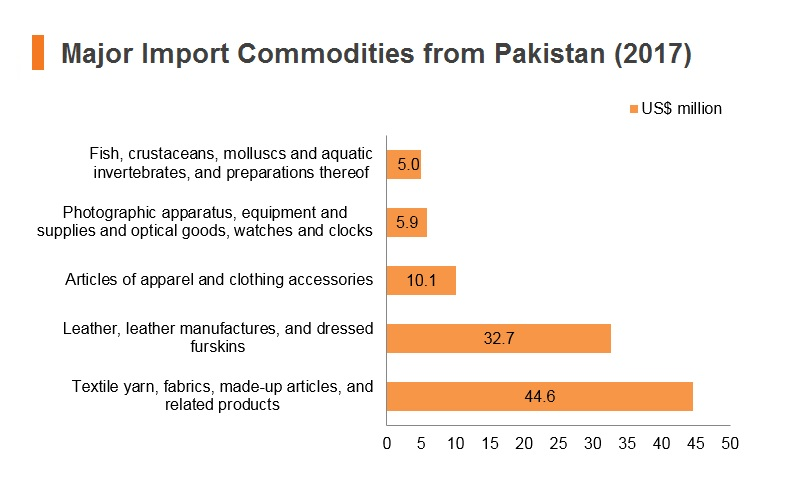 Graph: Major import commodities from Pakistan (2017)