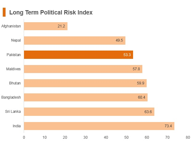 Graph: Pakistan long term political risk index