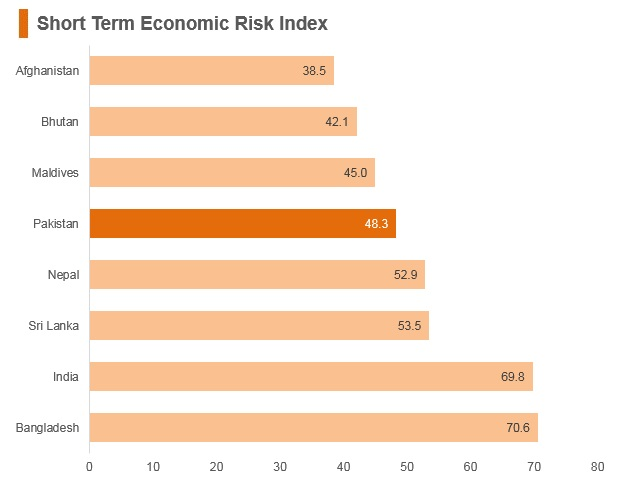 Graph: Pakistan short term economic risk index