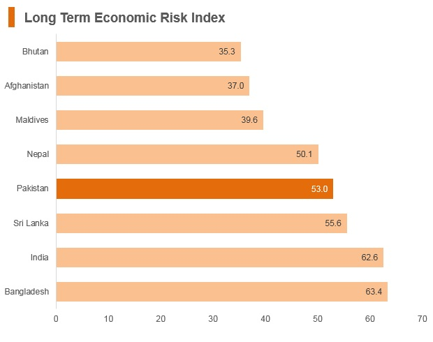 Graph: Pakistan long term economic risk index