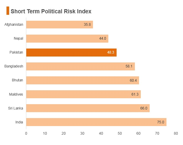 Graph: Pakistan short term political risk index
