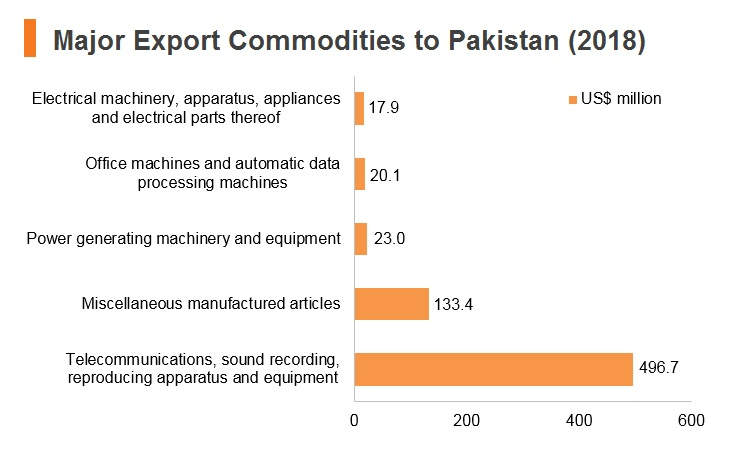 Graph: Major export commodities to Pakistan (2018)