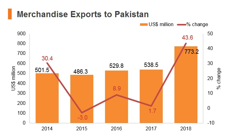 Graph: Merchandise exports to Pakistan