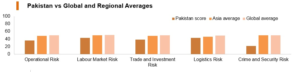 Graph: Pakistan vs global and regional averages
