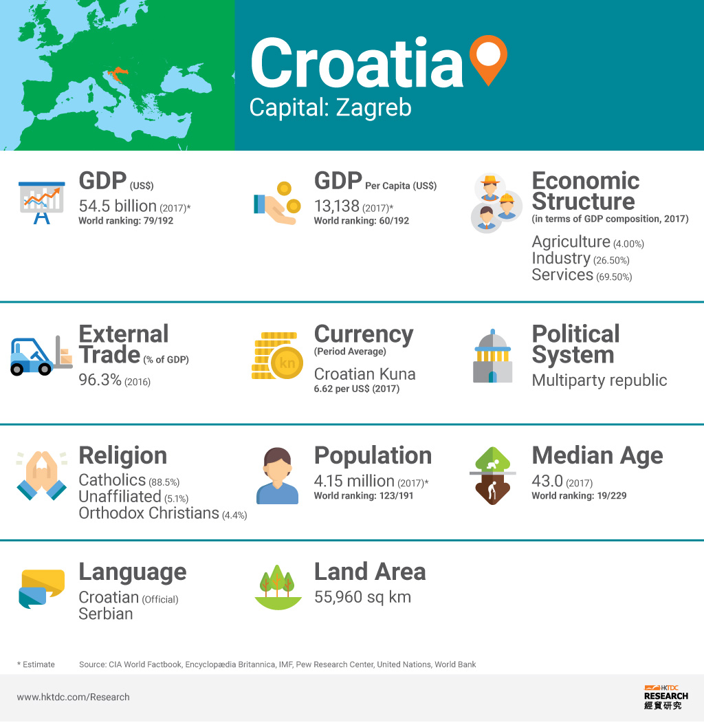 Picture: Croatia factsheet