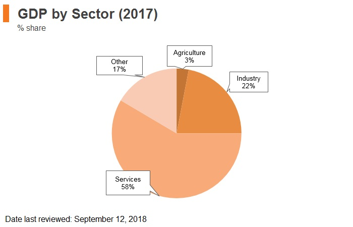 Graph: Croatia GDP by sector (2017)