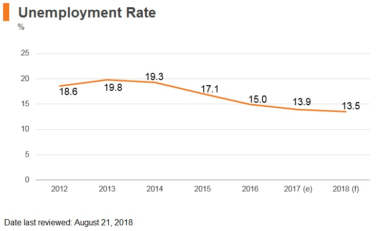 Graph: Croatia unemployment rate