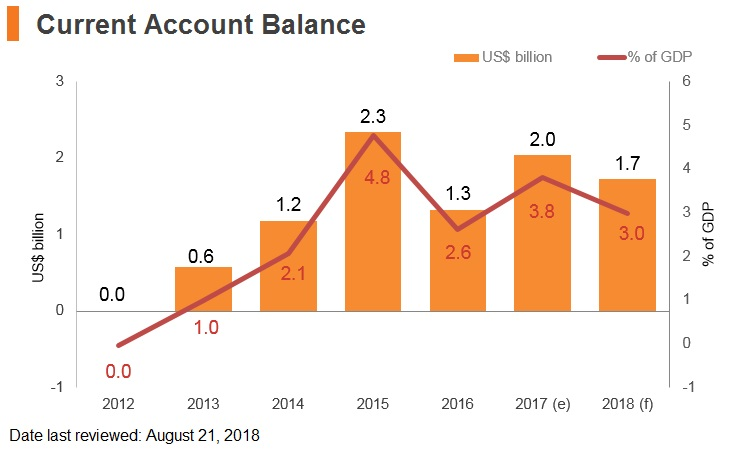 Graph: Croatia current account balance