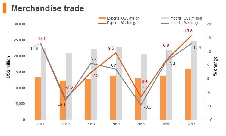 Graph: Croatia merchandise trade