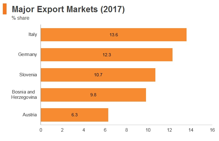 Graph: Croatia major export markets (2017)