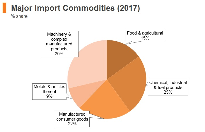 Graph: Croatia major import commodities (2017)