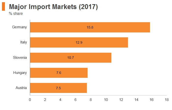 Graph: Croatia major import markets (2017)