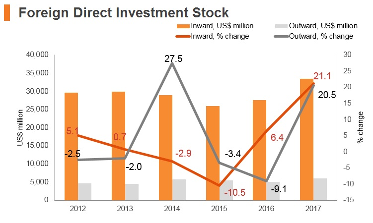 Graph: Croatia FDI stock