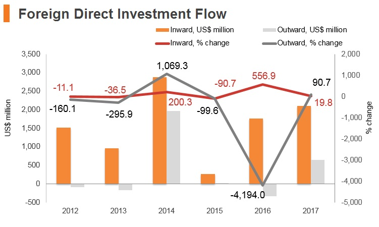 Graph: Croatia FDI flow