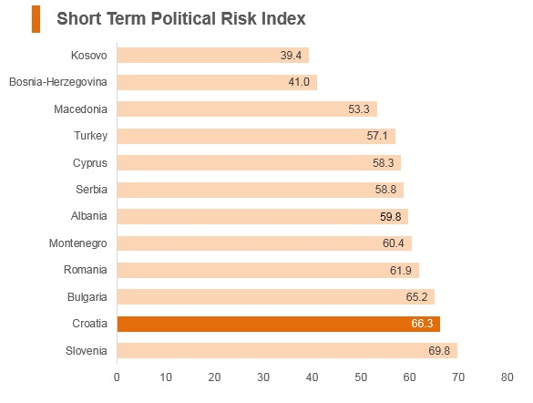 Graph: Croatia short term political risk index
