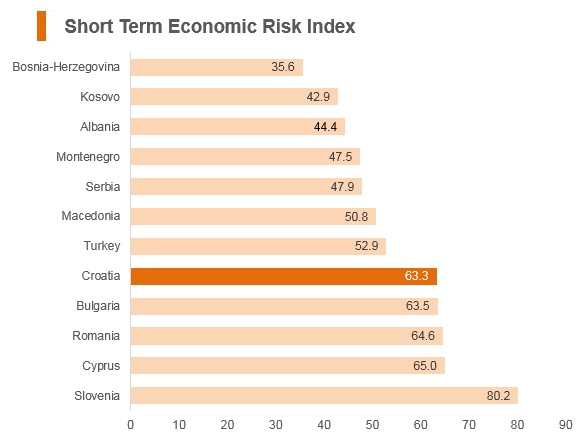 Graph: Croatia short term economic risk index