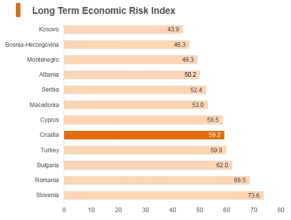 Graph: Croatia long term economic risk index