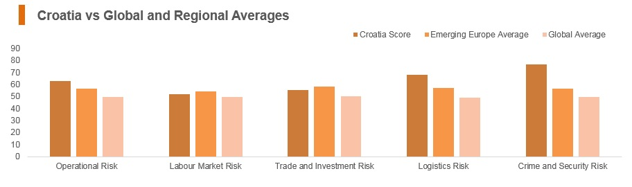 Graph: Croatia vs global and regional averages