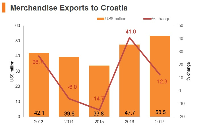 Graph: Merchandise exports to Croatia