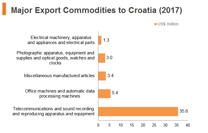 Graph: Major export commodities to Croatia (2017)