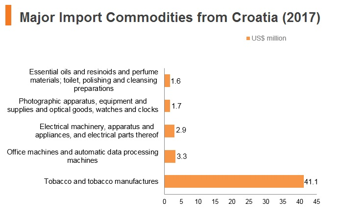 Graph: Major import commodities from Croatia (2017)