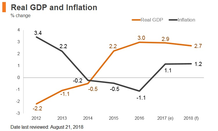 Graph: Croatia real GDP and inflation