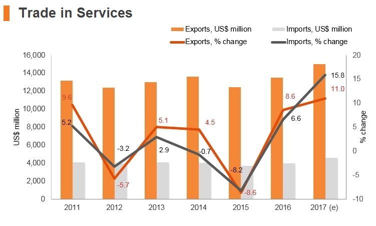 Graph: Croatia trade in services