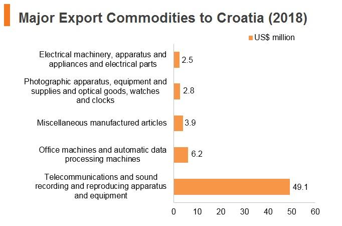 Graph: Major export commodities to Croatia (2018)