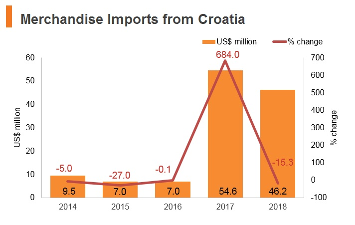 Graph: Merchandise imports from Croatia