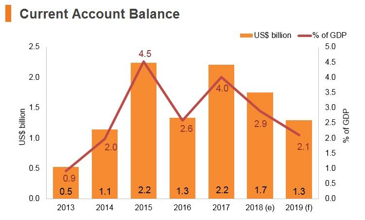 Graph: Croatia current account balance