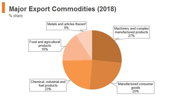 Graph: Croatia major export commodities (2018)