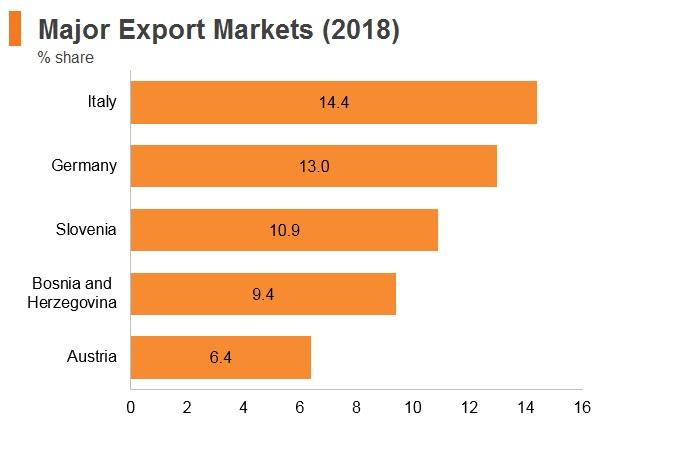 Graph: Croatia major export markets (2018)