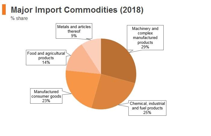 Graph: Croatia major import commodities (2018)