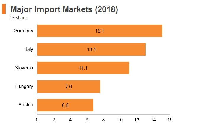 Graph: Croatia major import markets (2018)