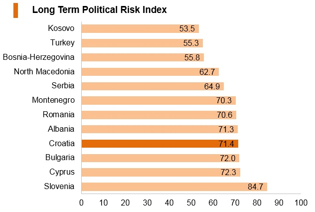 Graph: Croatia long term political risk index