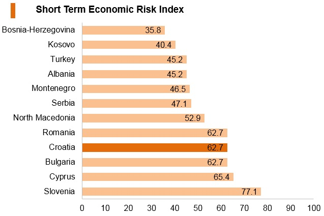 Graph: Croatia short term economic risk index