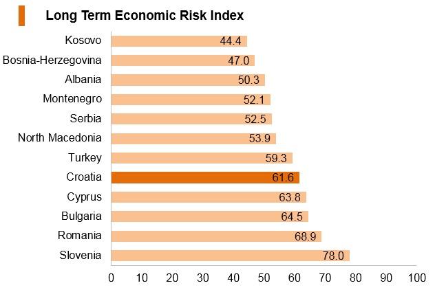 Graph: Croatia long term economic risk index