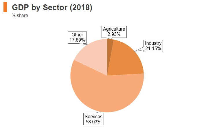 Graph: Croatia GDP by sector (2018)