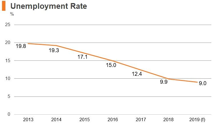 Graph: Croatia unemployment rate