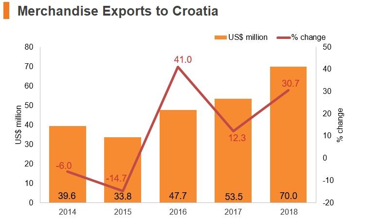 Graph: Merchandise exports to Croatia