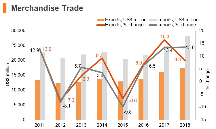 Graph: Croatia merchandise trade