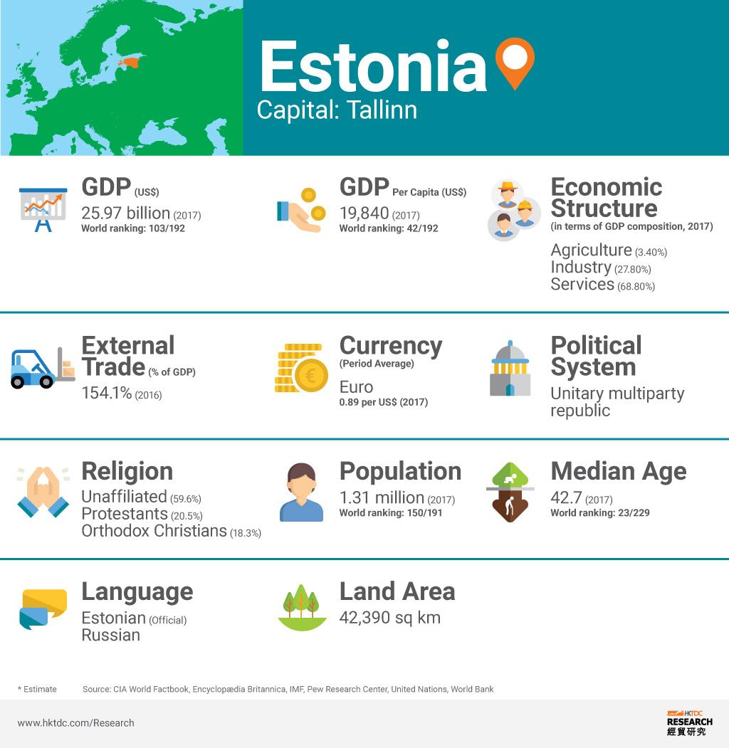 Picture: Estonia factsheet