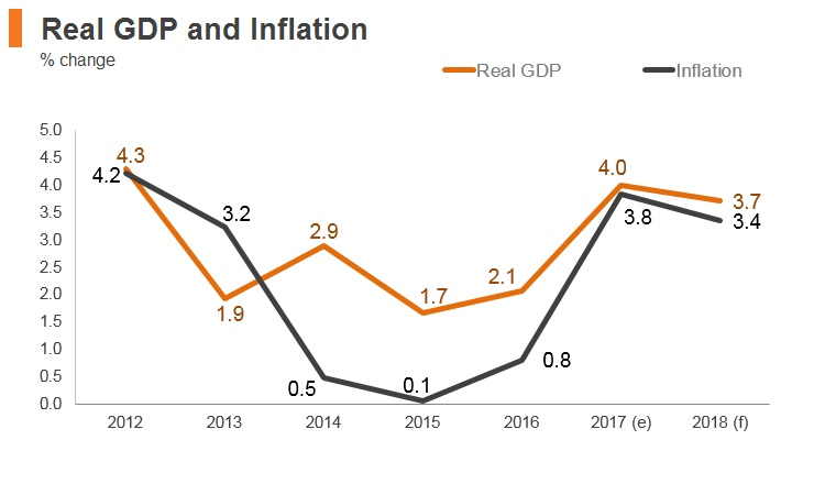 Graph: Estonia real GDP and inflation