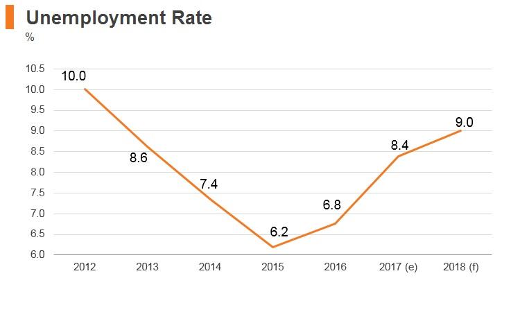 Graph: Estonia unemployment rate
