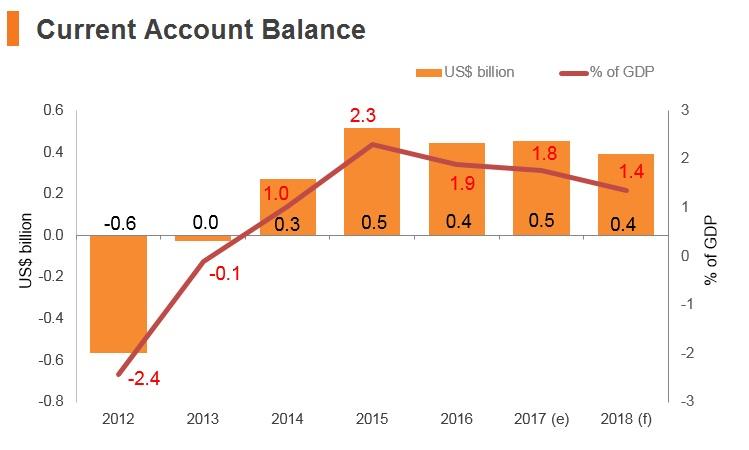 Graph: Estonia current account balance