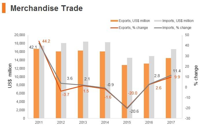 Graph: Estonia merchandise trade